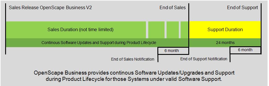 Portfolio Lifecycle Policy