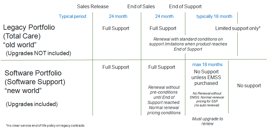 Service Lifecycle Support Policy