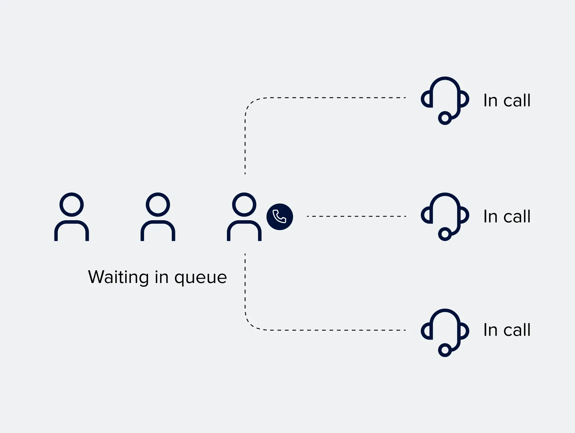Update 2 Unify Office By Ringcentral: Call queue